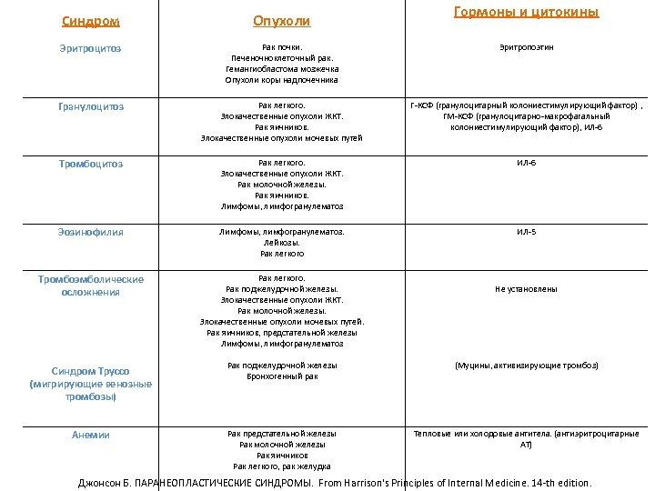 Гормоны и цитокины Синдром Опухоли Эритроцитоз Рак почки. Печеночноклеточный рак. Гемангиобластома мозжечка Опухоли коры