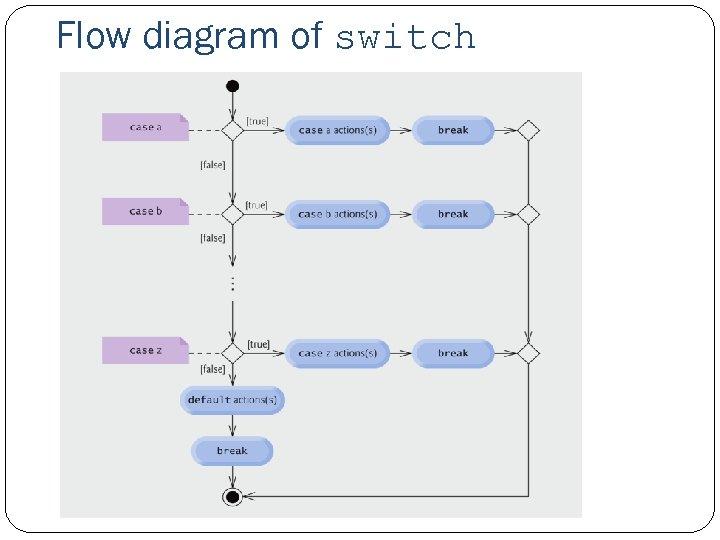 Flow diagram of switch