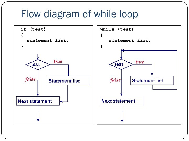 Flow diagram of while loop if (test) while (test) { { statement list; }