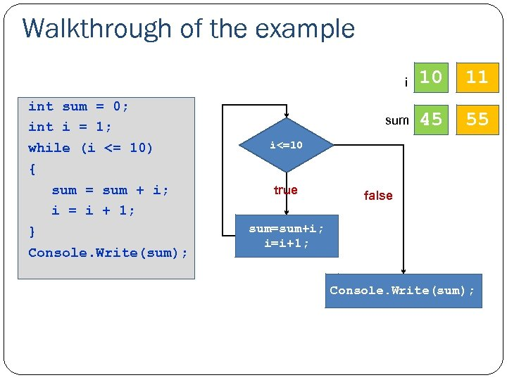 Walkthrough of the example i int sum = 0; int i = 1; while