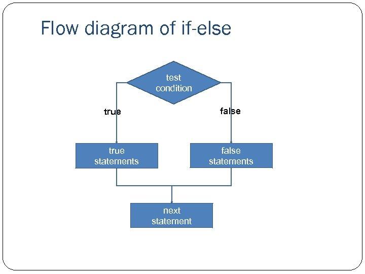 Flow diagram of if-else test condition false true false statements true statements next statement