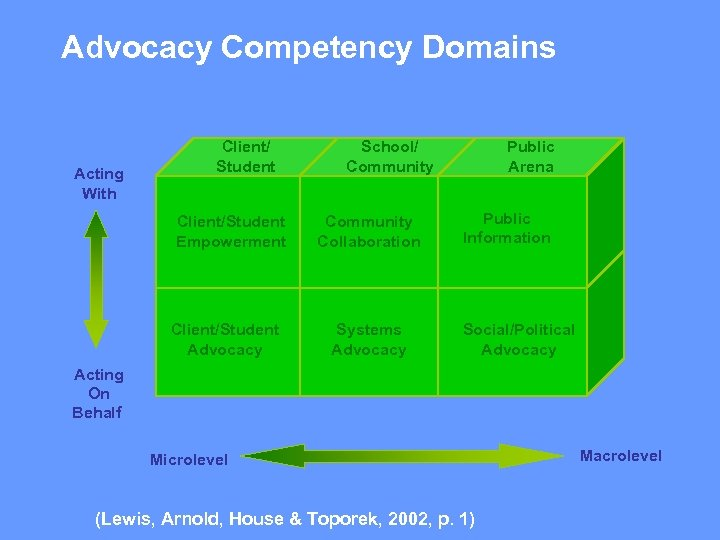 Advocacy Competency Domains Acting With Client/ Student Client/Student Empowerment Client/Student Advocacy School/ Community Collaboration