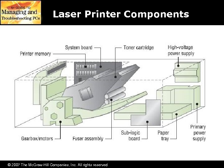 Laser Printer Components © 2007 The Mc. Graw-Hill Companies, Inc. All rights reserved