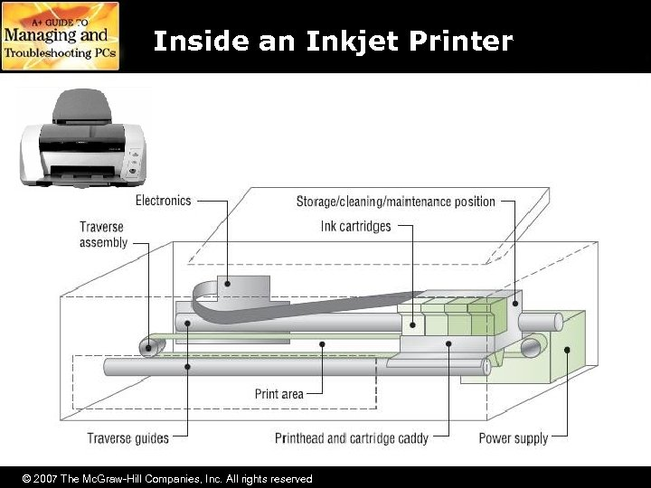Inside an Inkjet Printer © 2007 The Mc. Graw-Hill Companies, Inc. All rights reserved