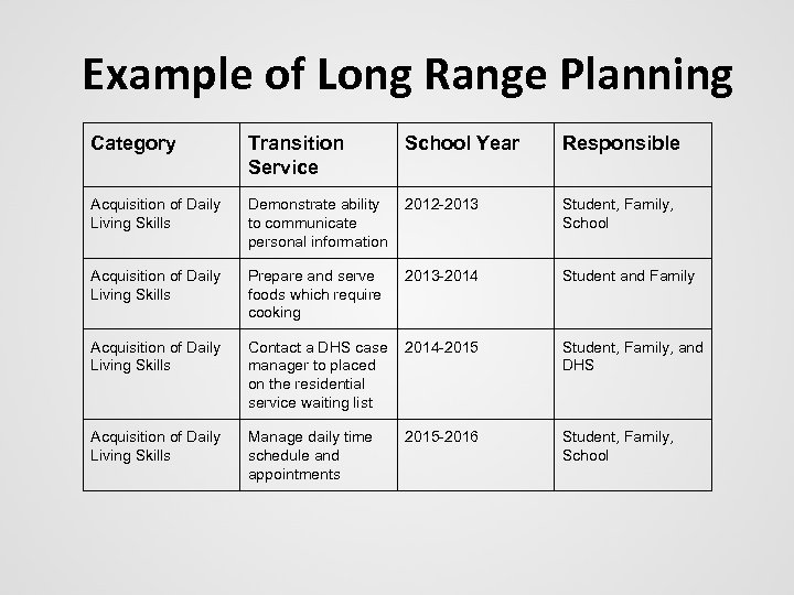 Example of Long Range Planning Category Transition Service School Year Responsible Acquisition of Daily