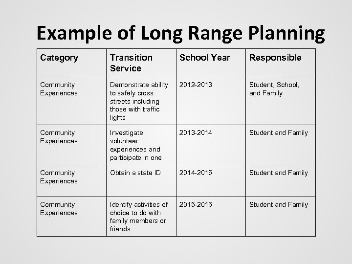 Example of Long Range Planning Category Transition Service School Year Responsible Community Experiences Demonstrate