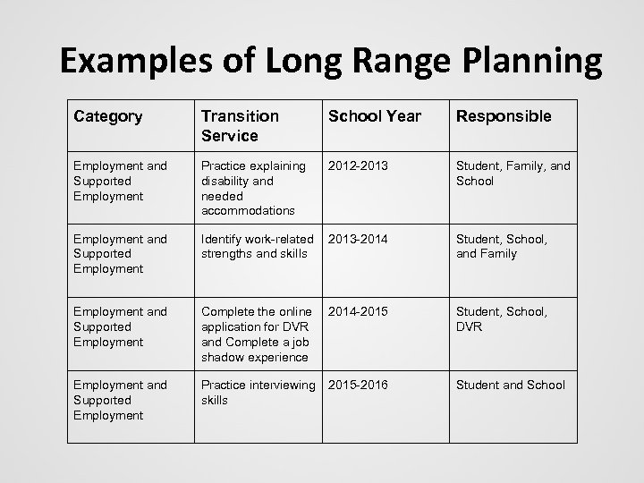 Examples of Long Range Planning Category Transition Service School Year Responsible Employment and Supported