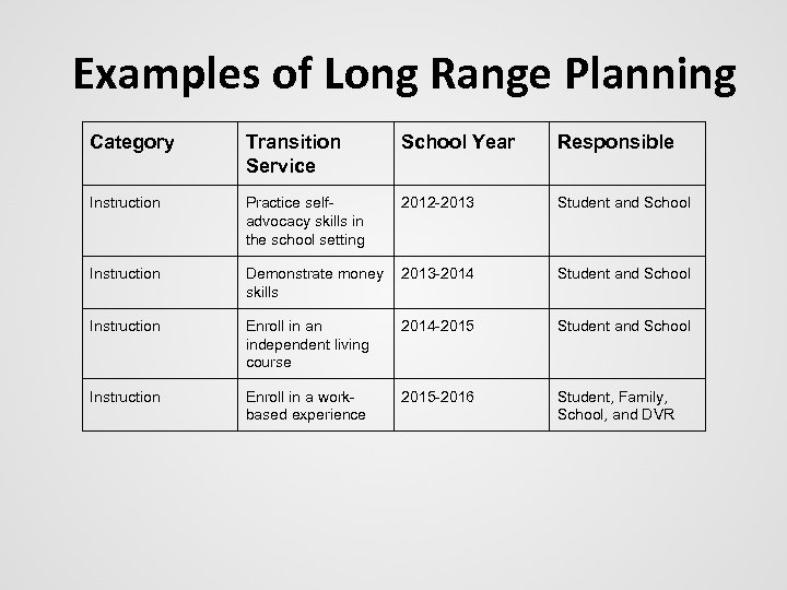 Examples of Long Range Planning Category Transition Service School Year Responsible Instruction Practice selfadvocacy