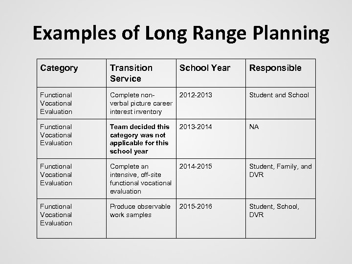 Examples of Long Range Planning Category Transition Service School Year Responsible Functional Vocational Evaluation