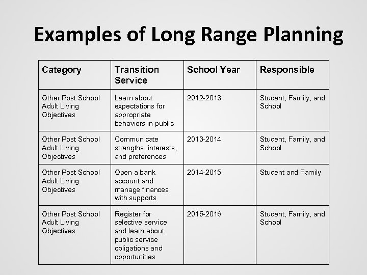 Examples of Long Range Planning Category Transition Service School Year Responsible Other Post School