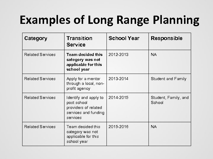 Examples of Long Range Planning Category Transition Service School Year Responsible Related Services Team