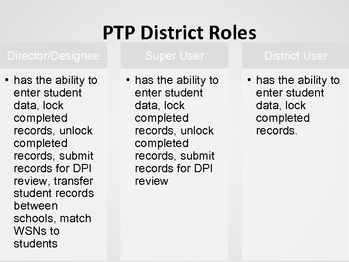 PTP District Roles Director/Designee Super User District User • has the ability to enter