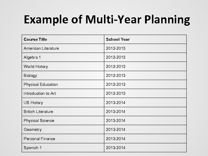 Example of Multi-Year Planning Course Title School Year American Literature 2012 -2013 Algebra 1