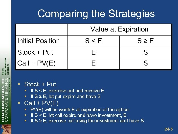 Comparing the Strategies Value at Expiration Initial Position S<E S≥E Stock + Put E