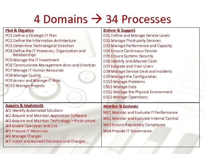 4 Domains 34 Processes Plan & Organize PO 1 Define a Strategic IT Plan