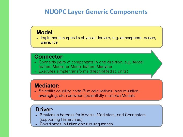 NUOPC Layer Generic Components Model: Implements a specific physical domain, e. g. atmosphere, ocean,