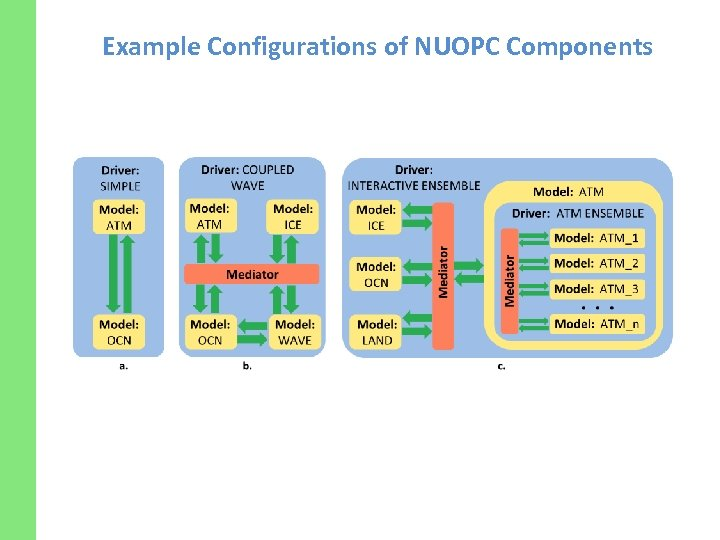 Example Configurations of NUOPC Components