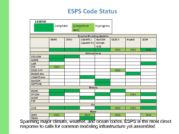 ESPS Code Status LEGEND Compliant NEMS (Completion date) CFSv 3 GFS/GSM NMMB CAM FIM