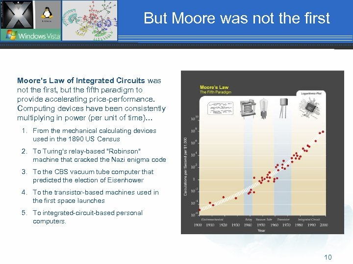 But Moore was not the first Moore's Law of Integrated Circuits was not the
