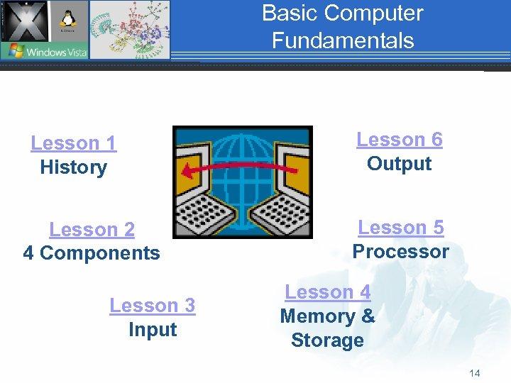 Basic Computer Fundamentals Lesson 1 History Lesson 2 4 Components Lesson 3 Input Lesson