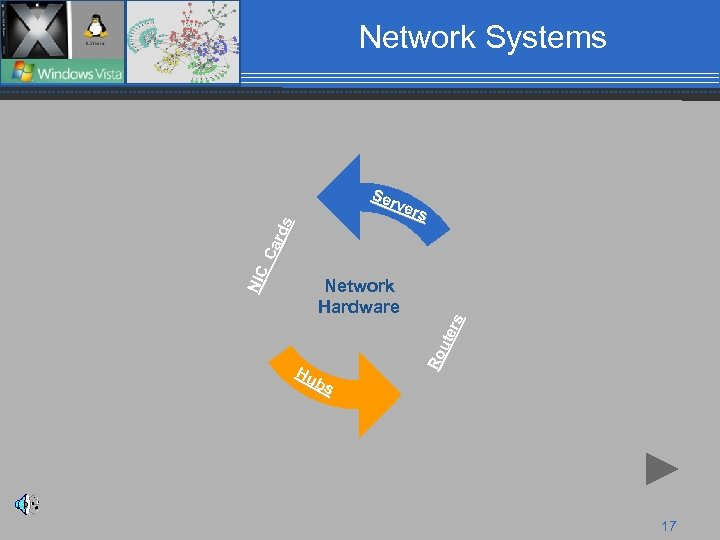 Network Systems Network Hardware Hu bs Ro ute rs NIC Ca rds Ser ver