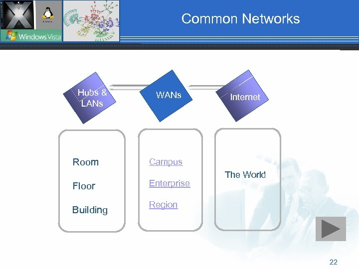 Common Networks Hubs & LANs Room WANs Internet Campus Floor Enterprise Building The World