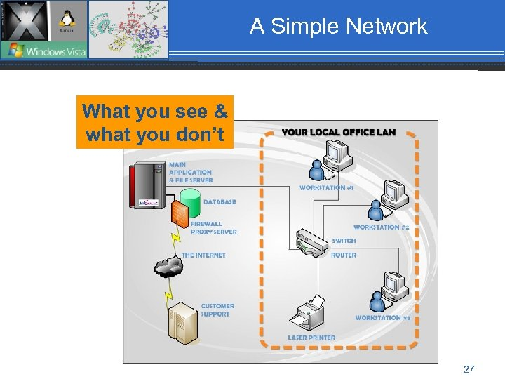 A Simple Network What you see & what you don't 27