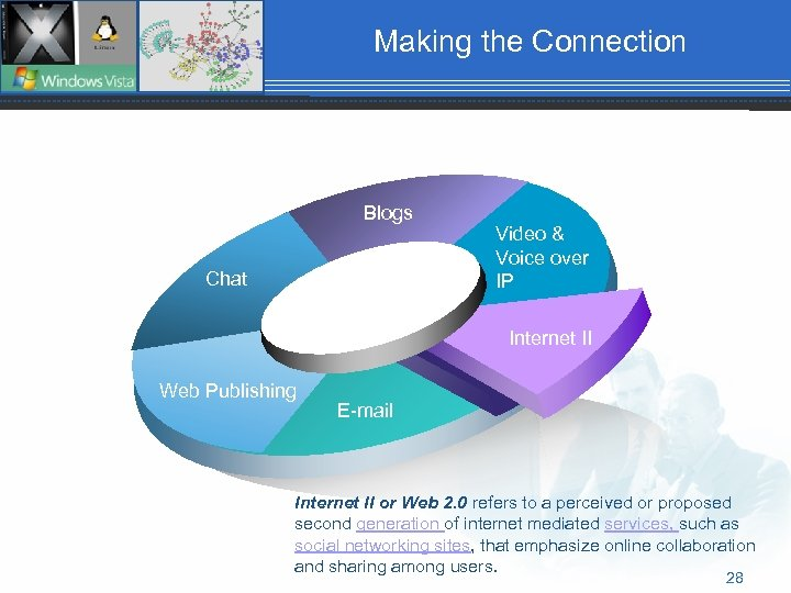 Making the Connection Blogs Chat Video & Voice over IP Internet II Web Publishing