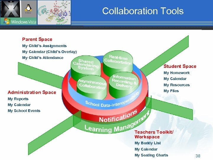 Collaboration Tools Parent Space My Child's Assignments My Calendar (Child's Overlay) My Child's Attendance