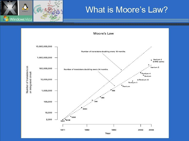What is Moore's Law? 9