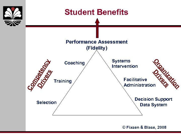 Student Benefits Co Training Selection Systems Intervention n io at iz s an er
