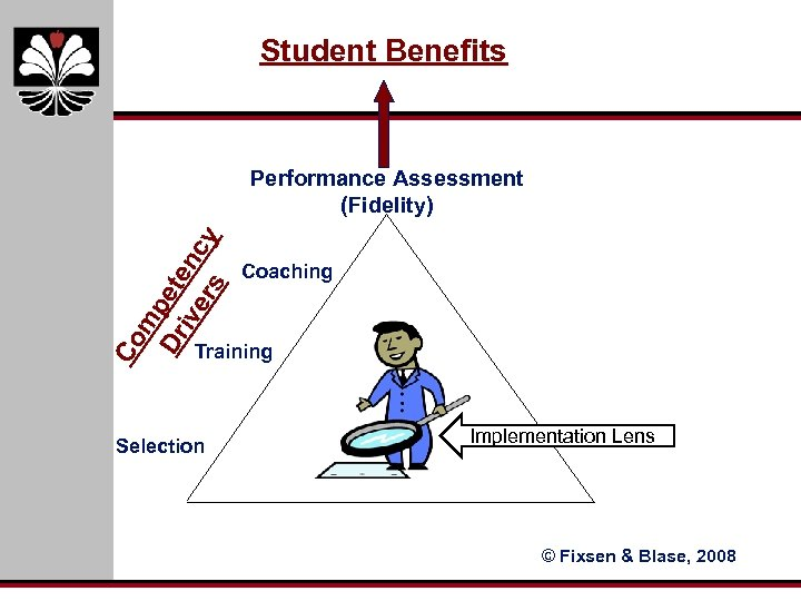 Student Benefits Co m Dr pete ive nc rs y Performance Assessment (Fidelity) Coaching