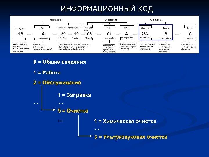 ИНФОРМАЦИОННЫЙ КОД 0 = Общие сведения 1 = Работа 2 = Обслуживание … 1