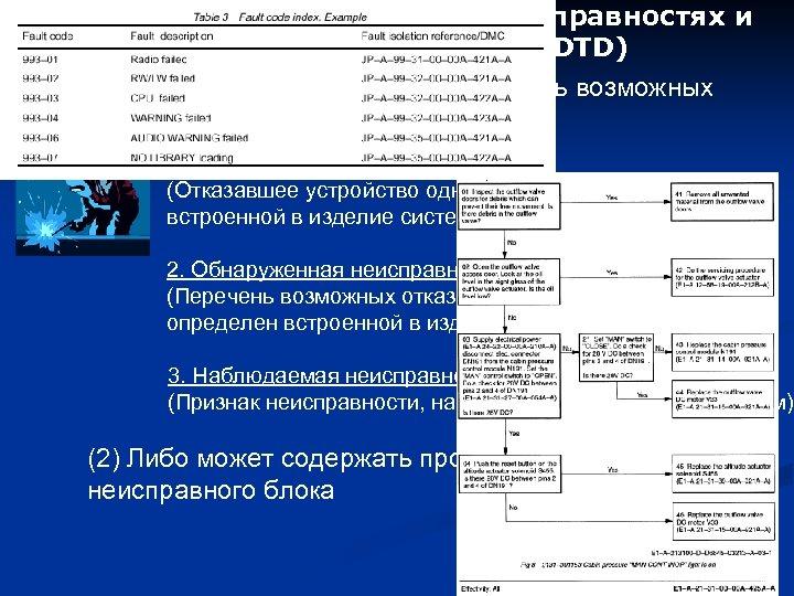 Структура модуля данных о неисправностях и способах их устранения(DTD) (1) Модуль данных содержит перечень