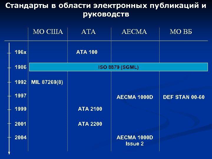 Стандарты в области электронных публикаций и руководств МО США 196 x 1986 ATA AECMA