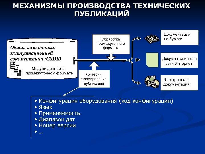 МЕХАНИЗМЫ ПРОИЗВОДСТВА ТЕХНИЧЕСКИХ ПУБЛИКАЦИЙ Общая база данных эксплуатационной документации (CSDB) Модули данных в промежуточном