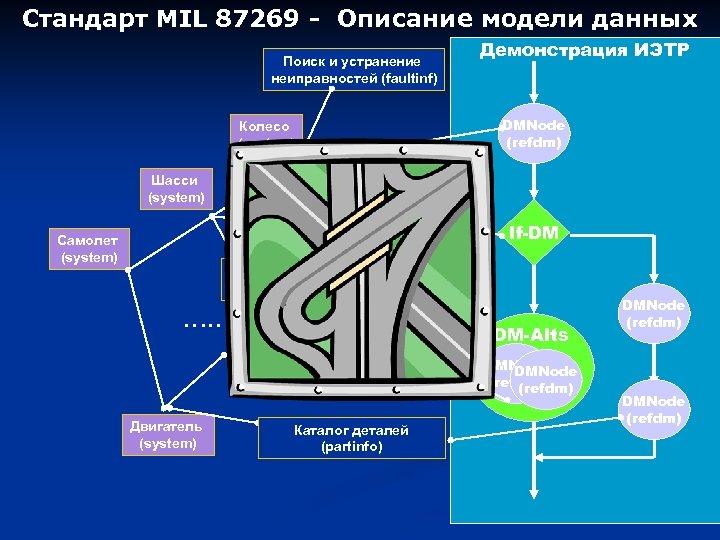 Стандарт MIL 87269 - Описание модели данных Поиск и устранение неиправностей (faultinf) Демонстрация ИЭТР