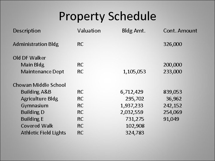 Property Schedule Description Valuation Administration Bldg RC 326, 000 Old DF Walker Main Bldg