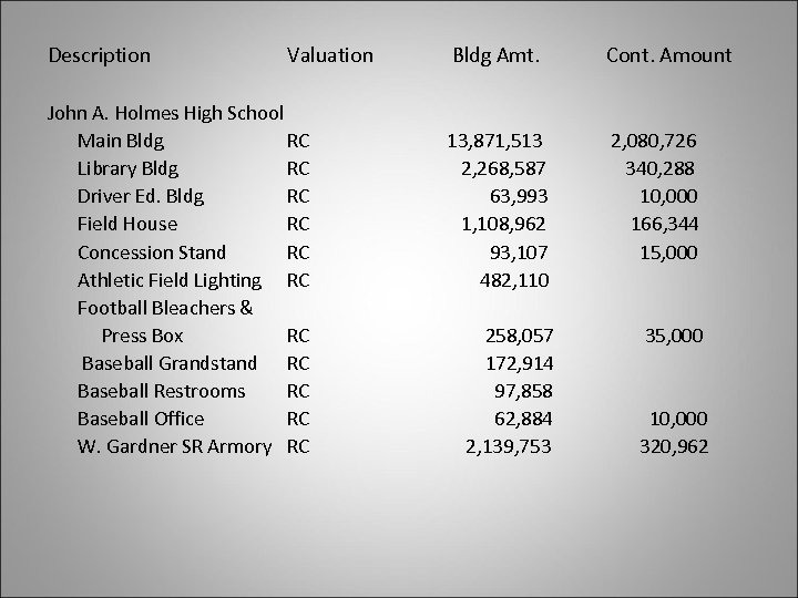 Description Valuation John A. Holmes High School Main Bldg RC Library Bldg RC Driver