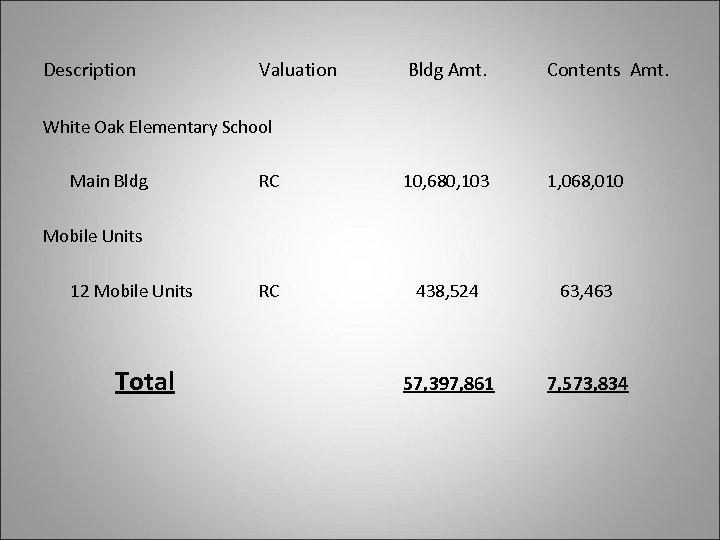 Description Valuation Bldg Amt. Contents Amt. RC 10, 680, 103 1, 068, 010 RC