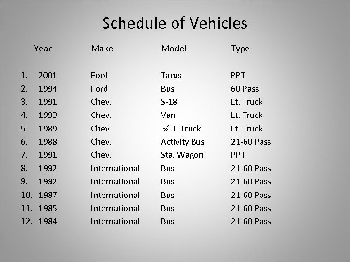 Schedule of Vehicles Year 1. 2. 3. 4. 5. 6. 7. 8. 9. 10.