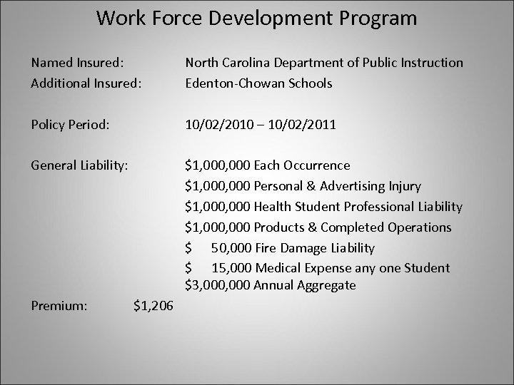 Work Force Development Program Named Insured: Additional Insured: North Carolina Department of Public Instruction