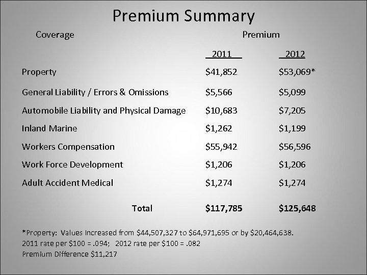 Premium Summary Coverage Premium 2011 2012 Property $41, 852 $53, 069* General Liability /