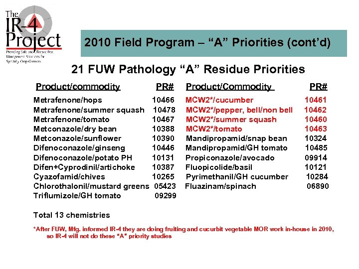 """2010 Field Program – """"A"""" Priorities (cont'd) 21 FUW Pathology """"A"""" Residue Priorities Product/commodity"""