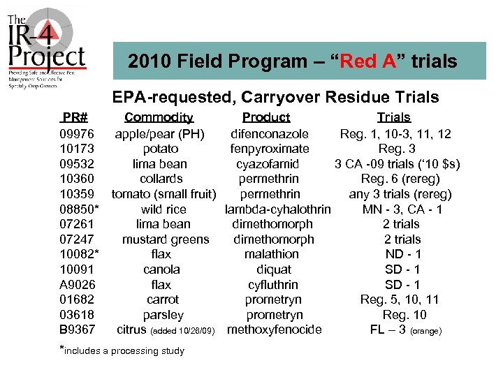 """2010 Field Program – """"Red A"""" trials EPA-requested, Carryover Residue Trials PR# Commodity Product"""