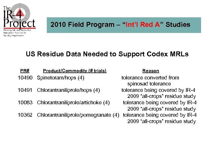 """2010 Field Program – """"Int'l Red A"""" Studies US Residue Data Needed to Support"""