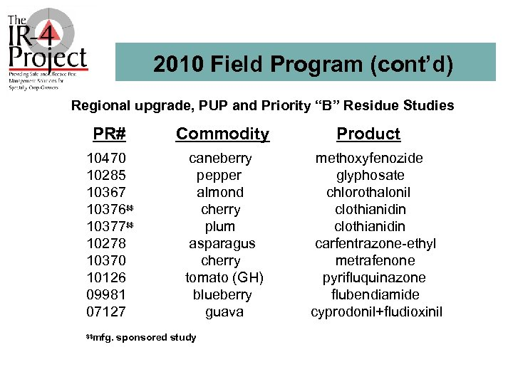 """2010 Field Program (cont'd) Regional upgrade, PUP and Priority """"B"""" Residue Studies PR# Commodity"""