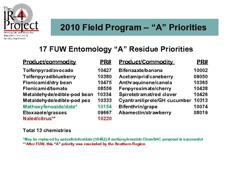 """2010 Field Program – """"A"""" Priorities 17 FUW Entomology """"A"""" Residue Priorities Product/commodity Tolfenpyrad/avocado"""
