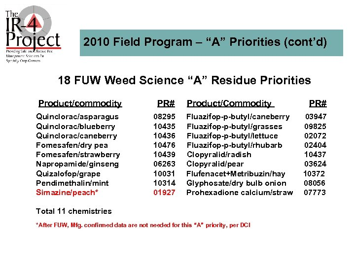 """2010 Field Program – """"A"""" Priorities (cont'd) 18 FUW Weed Science """"A"""" Residue Priorities"""