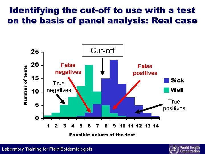 Identifying the cut-off to use with a test on the basis of panel analysis: